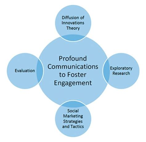COMMUNICATION IN THE WORKPLACE: GUIDELINES FOR IMPROVING